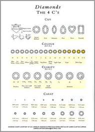 Ring Clarity And Color Chart Pin On Diamonds