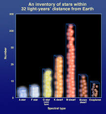 Graphic Of Number Of Stars Vs Spectral Type Within 32 Light