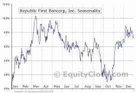 Republic First Bancorp Inc Nasd Frbk Seasonal Chart