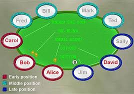 Poker Winning Order Chart Position Poker Wikipedia