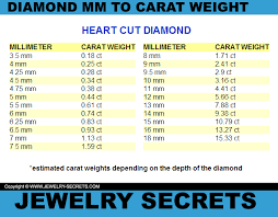 Diamond Millimeter Size Chart Mm To Carat Weight Conversion Jewelry Secrets