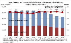 Dui Chart Drunk Driving By The Numbers Bureau Of Transportation
