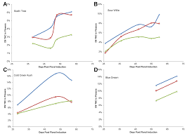 Decarboxylation Temperature Chart Accumulation Of Bioactive Metabolites In Cultivated Medical