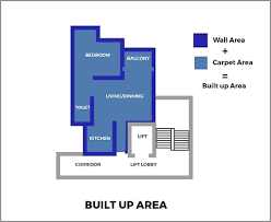 what is carpet area built up area