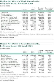 Asset Net Worth Chapter 3 Net Worth By Type Of Asset Pew Research Center