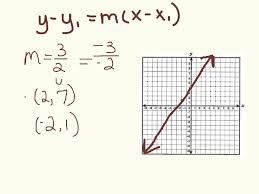 slope point form equation writing