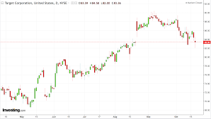 Target Stock Chart Target May Have Finally Turned A Corner But Is The Stock A