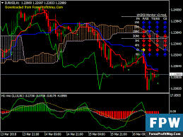 Download Rmo With Ichimoku Trend Free Forex Trading System