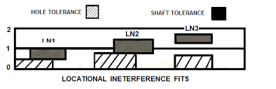 Ansi Limits And Fits Interference Fits Force Fits Shrink