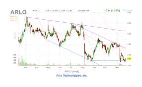 Arlo Technologies Could Be A Surprise Win Arlo