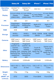 Difference Between Iphone 8 And X Chart How The Galaxy S8 Stacks Up Against Iphone 7 Cult Of Mac