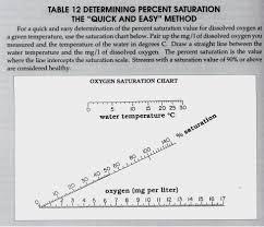 Blood Oxygen Saturation Levels Chart Fresh Cms Dl Pulse