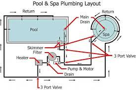 swimming pool plumbing diagram 4 swimming pool filter plumbing Inground Pool Diagram swimming pool plumbing diagram 4 swimming pool filter plumbing diagram inground pool diagram