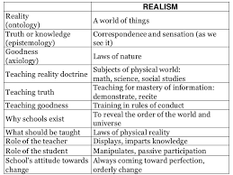teaching profession essay philosophy education realism  teaching profession essay philosophy education realism