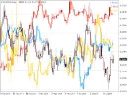 Download The Pz Timeframe Overlay Technical Indicator For