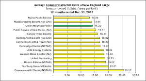 Rate Comparison Chart New England Comparison Rate Chart Green Mountain Power