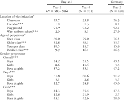 Locations For Victimization Age And Gender Of Perpetrator S