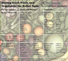 Are You Storing Your Fresh Fruits And Vegetables For Better