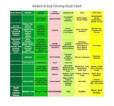 Acid And Base Foods Chart Alkaline Acid Foods Chart Waking Times