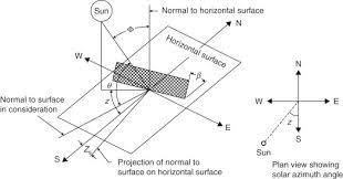 solar incidence angle an overview sciencedirect topics Azimuth Chart at Azimuth M3110h Wiring Diagram