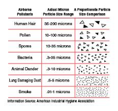 How Big Is A Micron Chart Micron Chart 01 Adams Air