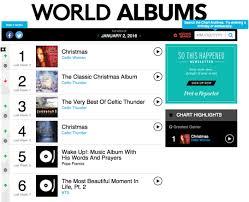 Bts Continues Streak On Billboards World Album Chart Hot
