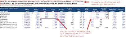 Debt Capital Markets Dcm Explained The Definitive Guide