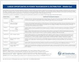 job accounts officer qatar saudi arabia finance job description