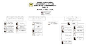 Philippine Airlines Organizational Chart 2016 73 Unusual Lgu Organizational Chart