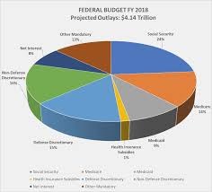 Total Federal Budget Pie Chart 47 Actual Us Discretionary Spending 2019 Pie Chart