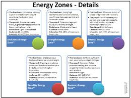Spinning Heart Rate Chart A Quick Reference Guide To Spinning Energy Zones For Heart