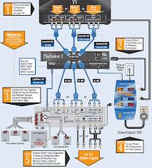 home theater wiring diagrams google search basement family whole house audio system wiring diagram at Home Audio Wiring Diagram