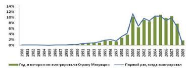 инвестиционная политика сша Новая Россия Инвестиционная политика Библиография