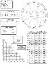 Barack Obama Birth Chart Analysed By British Celebrity