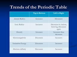 Periodic Table Trends and similarities. Atomic Radius ½ the ...