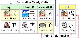 2018 Zodiac Chart 2018 2019 Chinese Horoscope Dog Prediction Master Tsai Dog