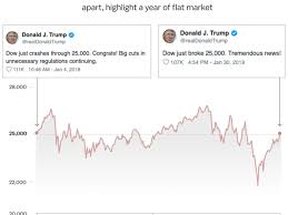 Trumps Latest Tweet About The Dow Is Actually An Incredible