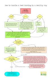 How To Handle A Food Craving Flow Chart Butter Believer