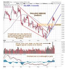 Silver Volume Chart Clive P Maund Blog Why Silver Is Amazingly Cheap Here A