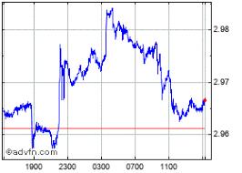 Malaysian Ringgit To Australian Dollar Chart Aud Myr Australian Dollar To Malaysian Ringgit Fx Trading