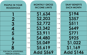 Food Stamp Income Chart What The Food Stamp Program Looks Like Now House Of Charity