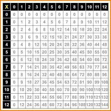 10+ math multiplication chart | media resumed