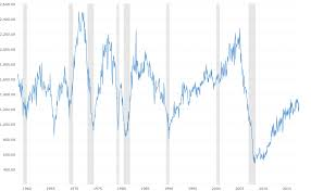 Housing Starts Chart Housing Starts Historical Chart Macrotrends