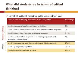 St  Petersburg College Critical Thinking Gateway