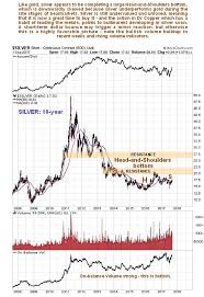 Copper Price Movements Augur Well For Silver The Market