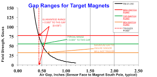 Selecting The Appropriate Hall Effect Sensor And Target