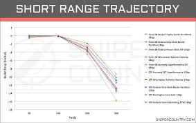 Tc Shockwave Ballistic Chart Hunting 62 Scientific Ballistic Chart For 270 Remington