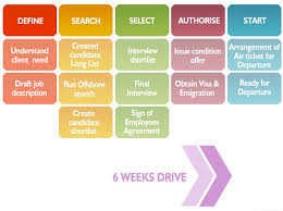 Recruitment Agency Process Flow Chart Search Employment Agencies India Job Recruitment Company In