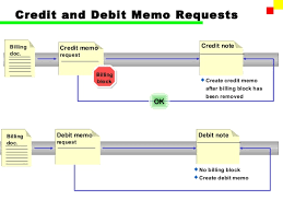 Credit Memo Letter Awesome SAP FI Account Receivable Part I