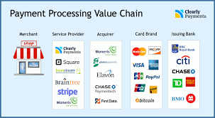 Maybe you would like to learn more about one of these? Credit Card And Payment Processing Industry Overview Credit Card Processing And Merchant Account